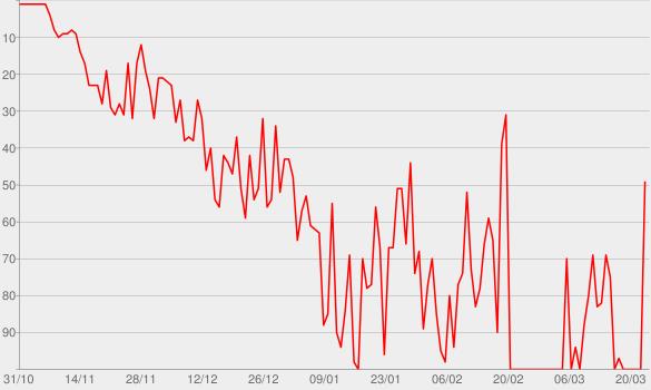 Chart progress graph for Crème De Menthe