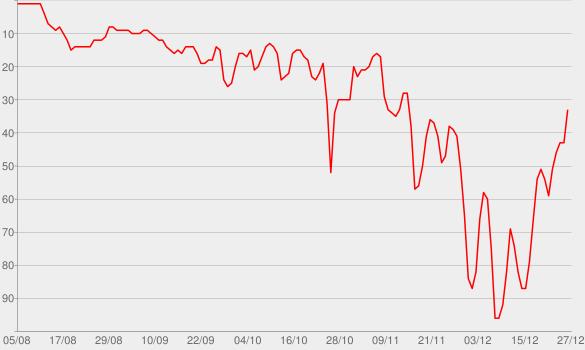 Chart progress graph for Mine