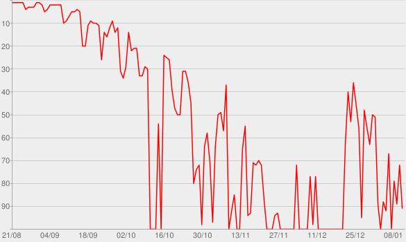 Chart progress graph for Blonde