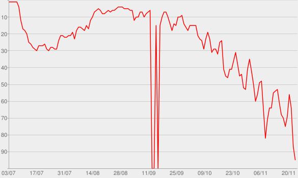 Chart progress graph for Break Free (feat. Zedd)