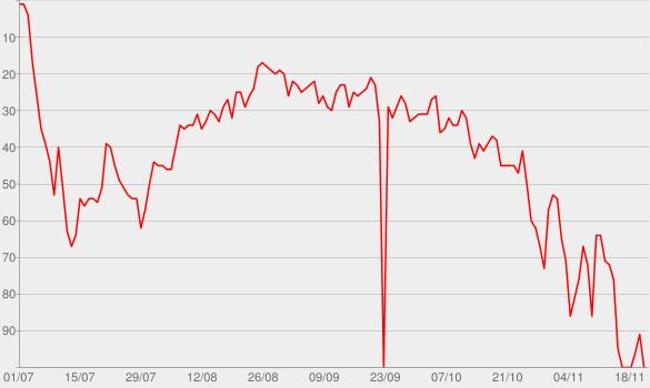 Chart progress graph for Amnesia