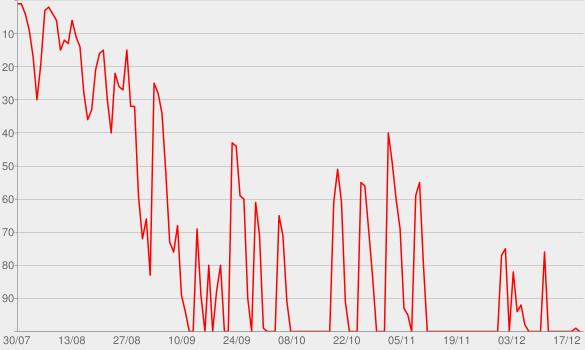Chart progress graph for kicker meets DAZN - Der Fußball Podcast