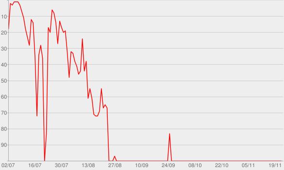 Chart progress graph for MUSKELPEDIA RADIO