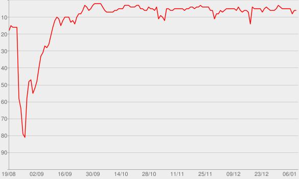 Chart progress graph for Happier