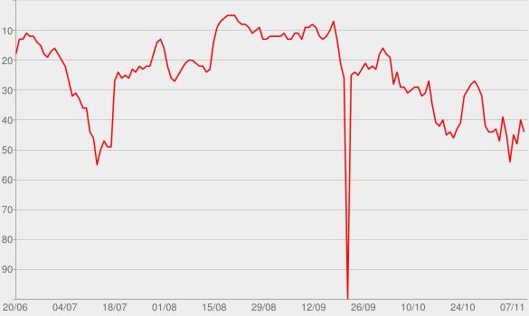 Chart progress graph for Don't