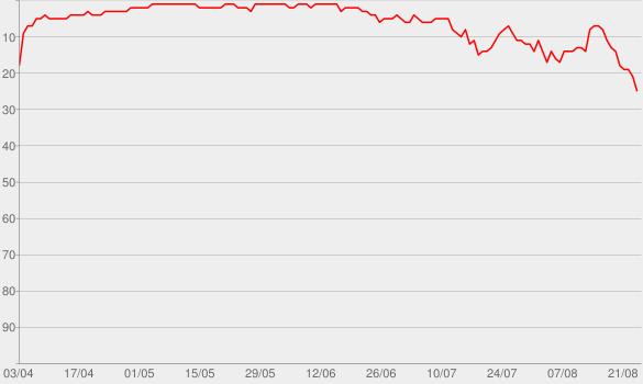 Chart progress graph for Ain't Nobody (Loves Me Better) [feat. Jasmine Thompson]