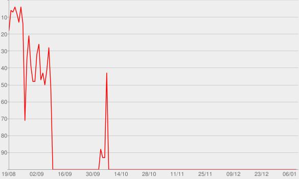 Chart progress graph for Natiruts Reggae Brasil (Ao Vivo) [Deluxe]