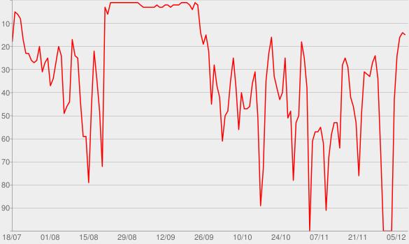 Chart progress graph for Das Thema