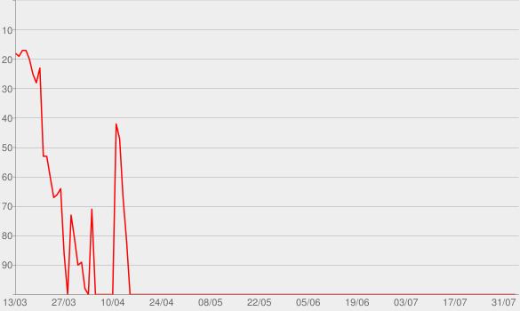 Chart progress graph for Graves into Gardens (feat. Brandon Lake) [Live]