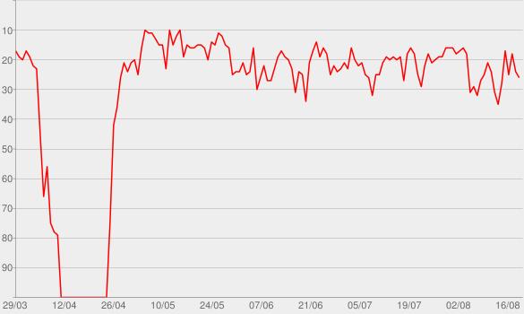 Chart progress graph for Domenica