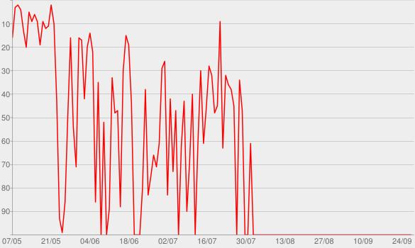 Chart progress graph for Gran Nord