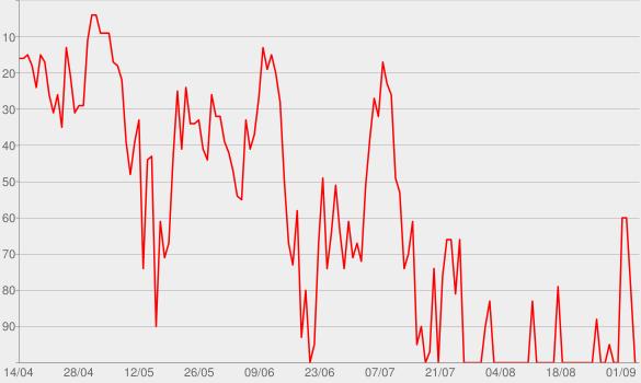 Chart progress graph for DIE KLUGSCHEISSER - Bayerisches Fernsehen