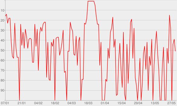 Chart progress graph for ZeitZeichen im WDR Radio zum Mitnehmen