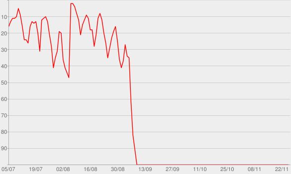Chart progress graph for C'est le plus beau jour de ma vie