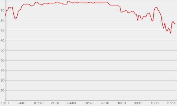Chart progress graph for Lieblingsmensch