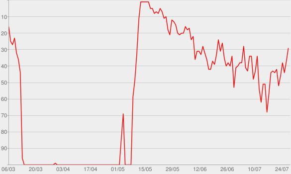 Chart progress graph for Folge 175: Schattenwelt