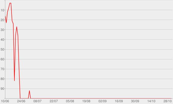 Chart progress graph for Tempo, Tempo, Tempo, Tempo (Ao Vivo)