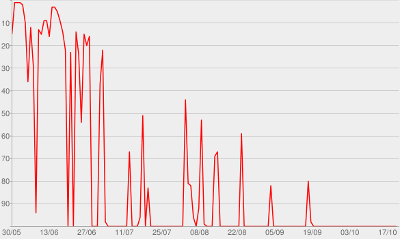 Chart progress graph for AUDIOFLICK (Audioflick)