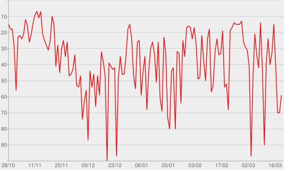 Chart progress graph for Fear Inoculum
