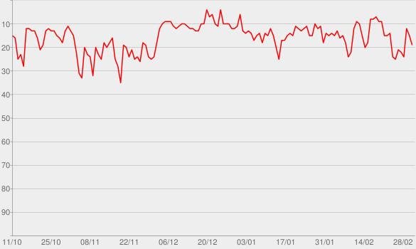 Chart progress graph for Foro de Teresina