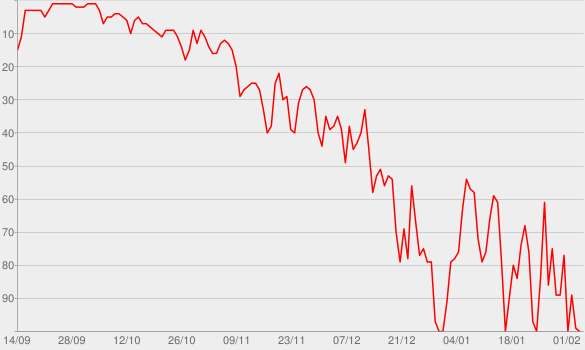 Chart progress graph for Nothing Was the Same