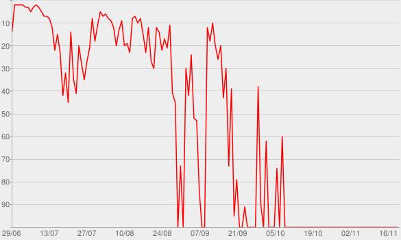Chart progress graph for Zeca Baleiro Canta Zé Ramalho: Chão de Giz (Ao Vivo)