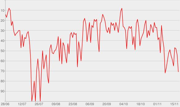 Chart progress graph for Beautiful People (feat. Khalid)