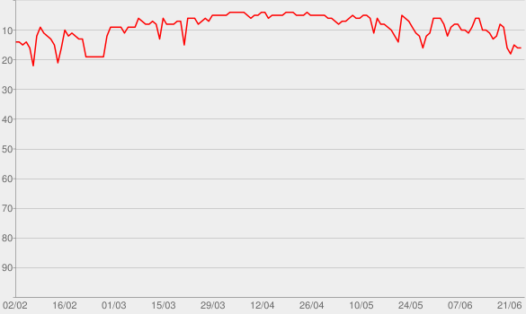 Chart progress graph for Up First