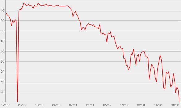 Chart progress graph for Geronimo