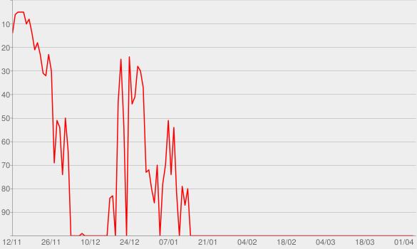 Chart progress graph for Alles kann besser werden (Live)