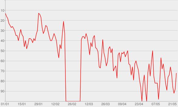 Chart progress graph for Despacito (feat. Justin Bieber) [Remix]