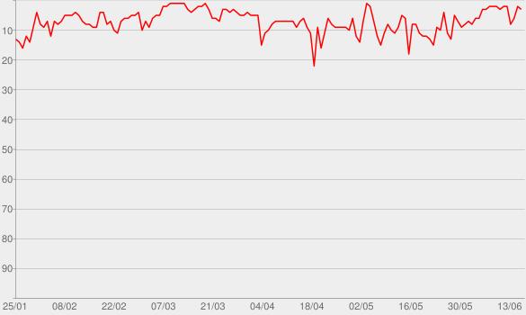 Chart progress graph for Photograph