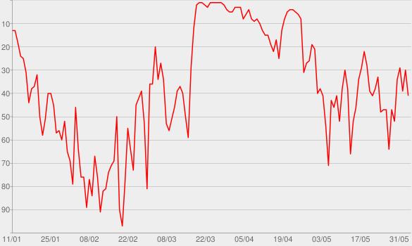 Chart progress graph for Hotel Matze