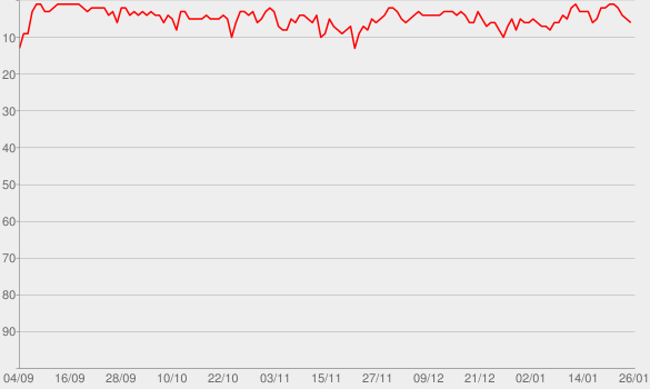 Chart progress graph for NDR 2 - Frühstück bei Stefanie