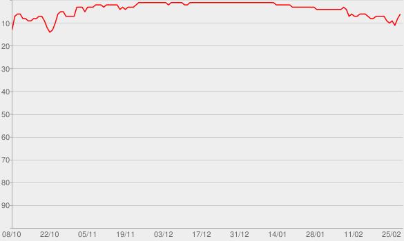 Chart progress graph for Timber (feat. Ke$ha)