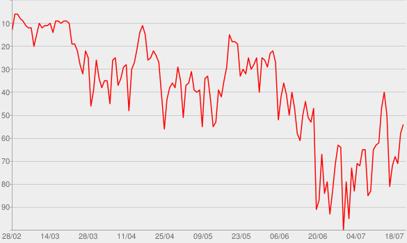 Chart progress graph for Weezer (Teal Album)