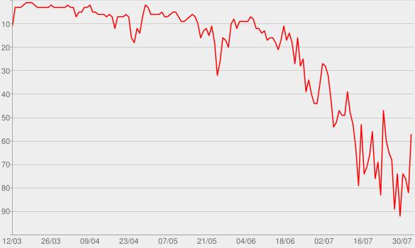 Chart progress graph for Bad Child