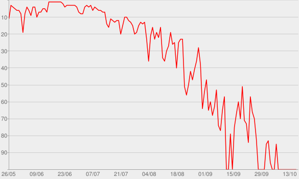 Chart progress graph for Ultraviolence (Deluxe)