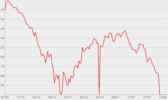 Chart progress graph for Strange Clouds (feat. Lil Wayne)
