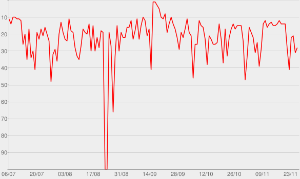 Chart progress graph for WNYC's Radiolab