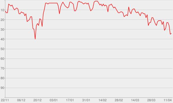 Chart progress graph for Blinding Lights