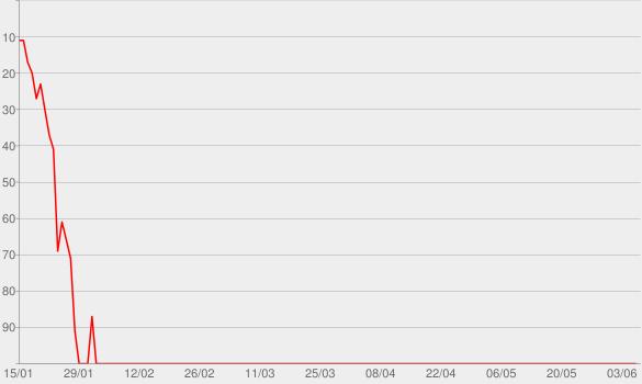 Chart progress graph for Pawn Shop