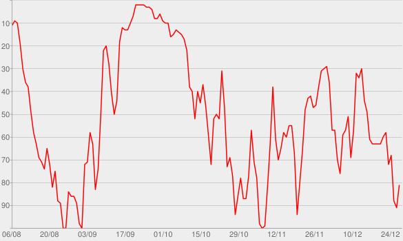 Chart progress graph for Mechanical Bull (Deluxe Version)