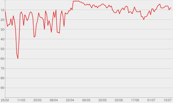 Chart progress graph for Eine Stunde History  - Deutschlandfunk Nova
