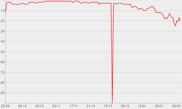 Chart progress graph for We Found Love (feat. Calvin Harris)