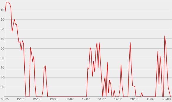 Chart progress graph for Keepin' it 1600