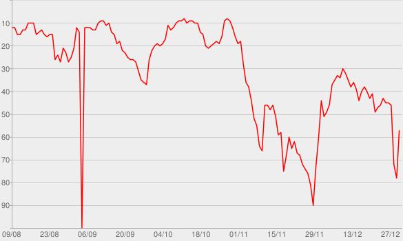 Chart progress graph for Chandelier