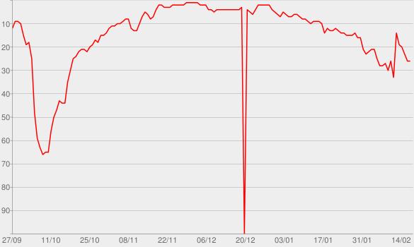 Chart progress graph for It Will Rain