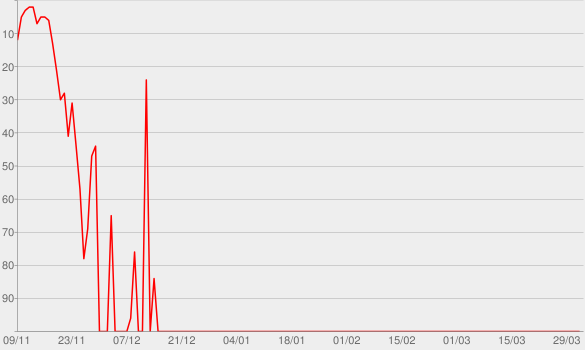 Chart progress graph for Episode 1