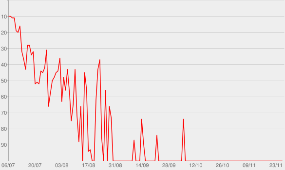 Chart progress graph for Folge 125: Der Strandurlaub